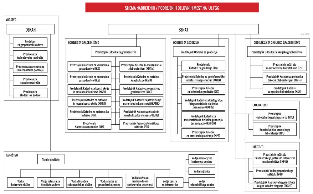 Shema podrejenosti in nadrejenosti delovnih mest na Fakulteti za gradbeništvo in geodezijo, Univerza v Ljubljani