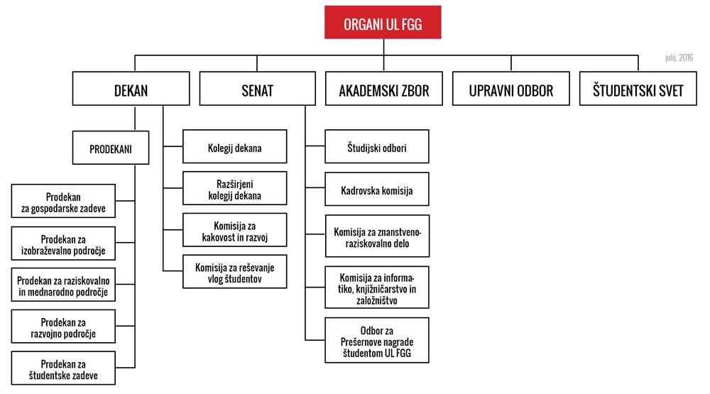 Organigram Fakultete za gradbeništvo in geodezijo, Univerza v Ljubljani